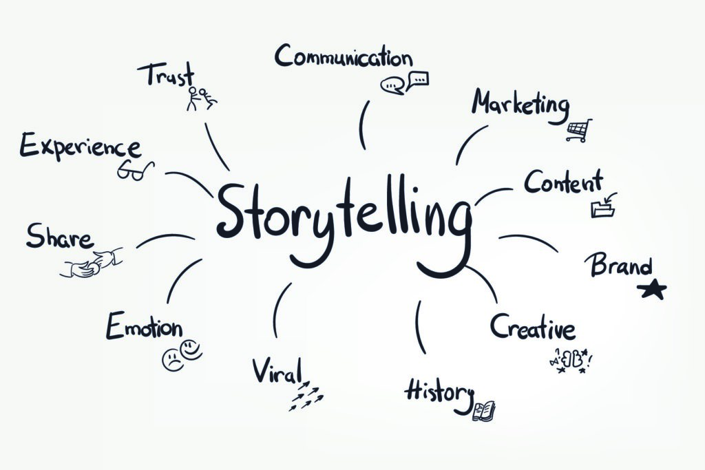 Blynk Blogbeitrag: Video Storytelling – Mindmap